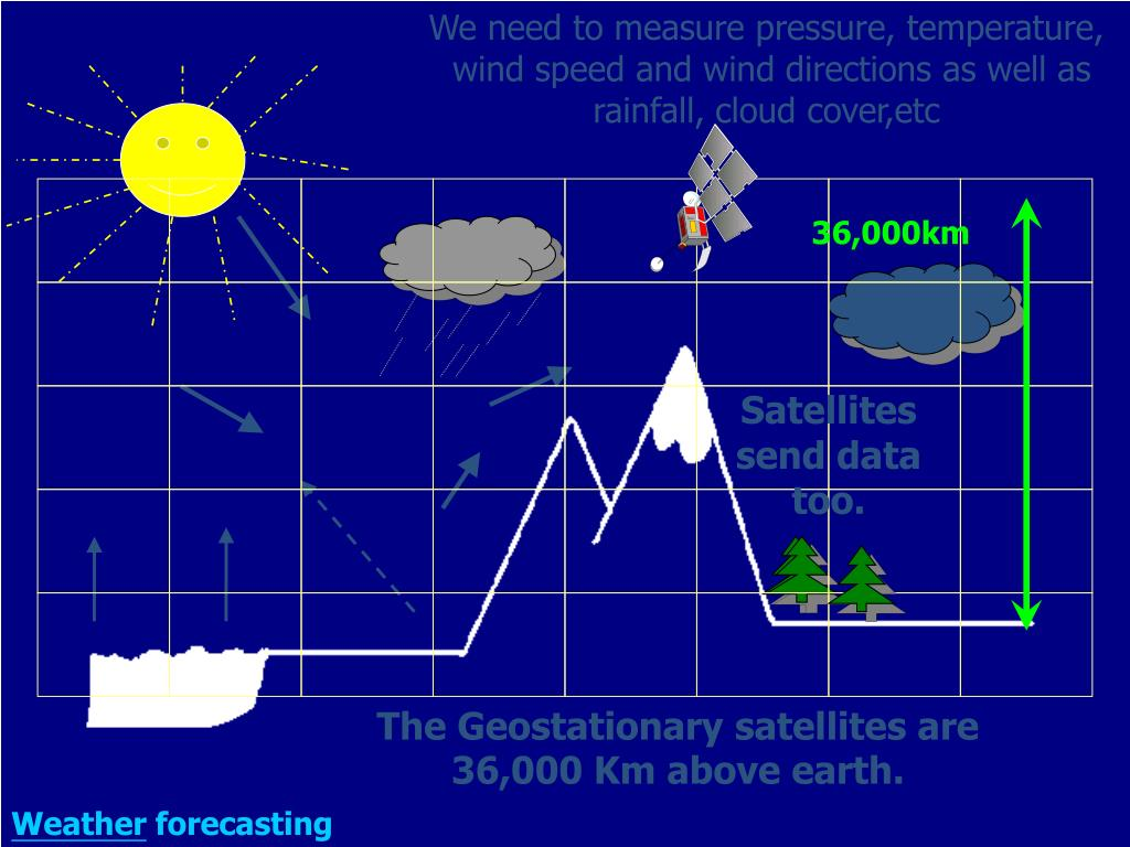 We need to measure pressure, temperature,