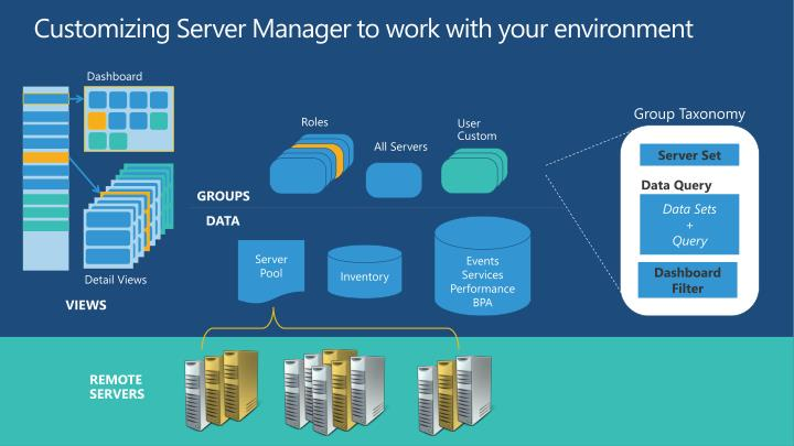 Customizing Server Manager to work with your environment
