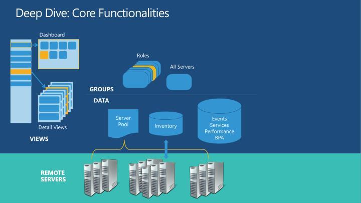 Deep Dive: Core Functionalities