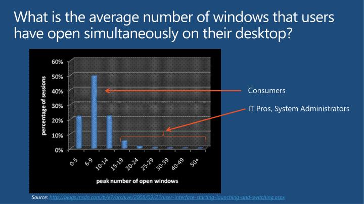 What is the average number of windows that users have open simultaneously on their desktop