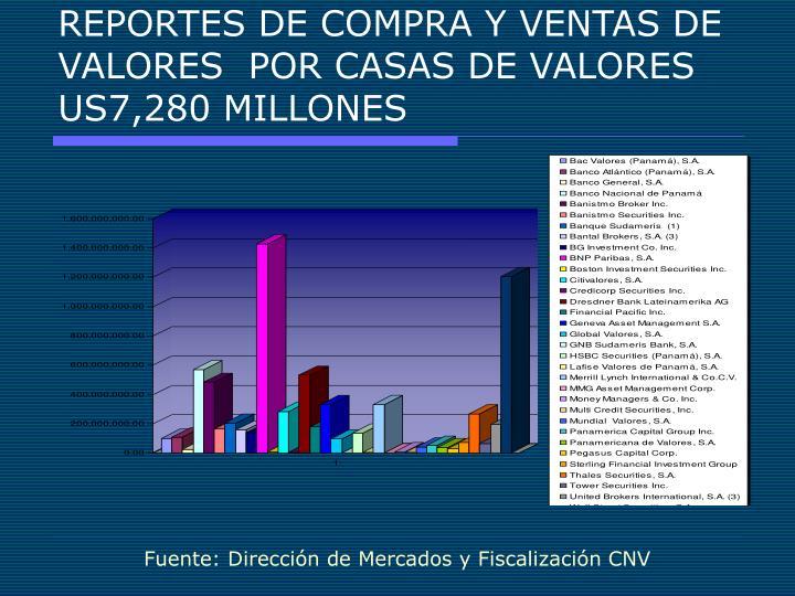 REPORTES DE COMPRA Y VENTAS DE VALORES  POR CASAS DE VALORES