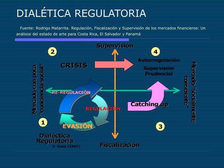 DIALÉTICA REGULATORIA