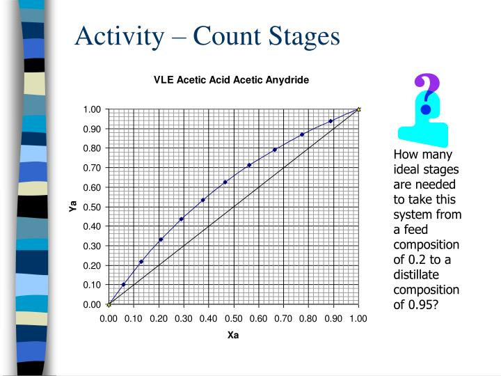 Activity – Count Stages