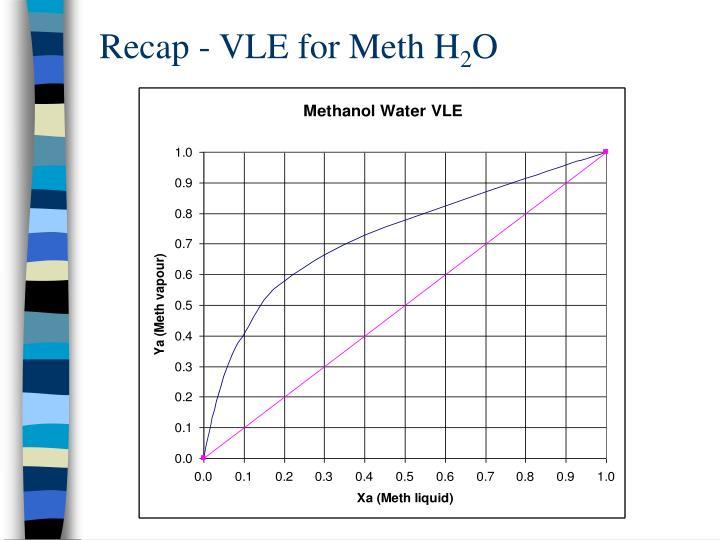 Recap - VLE for Meth H