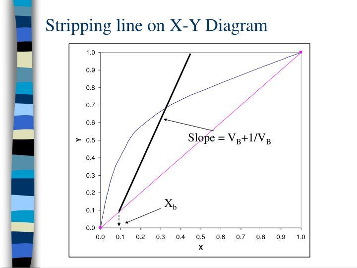 Stripping line on X-Y Diagram