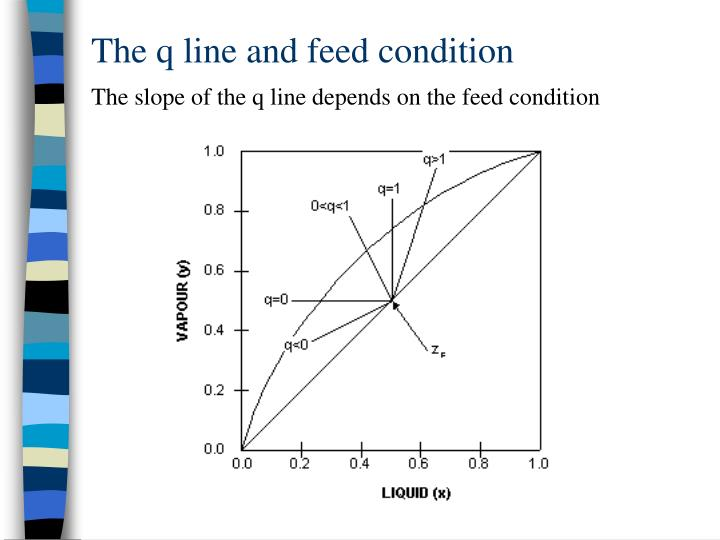 The q line and feed condition
