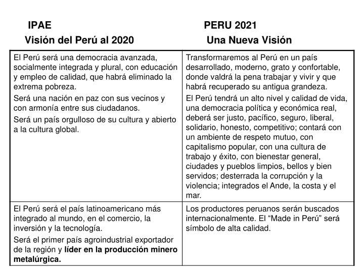 IPAE PERU 2021