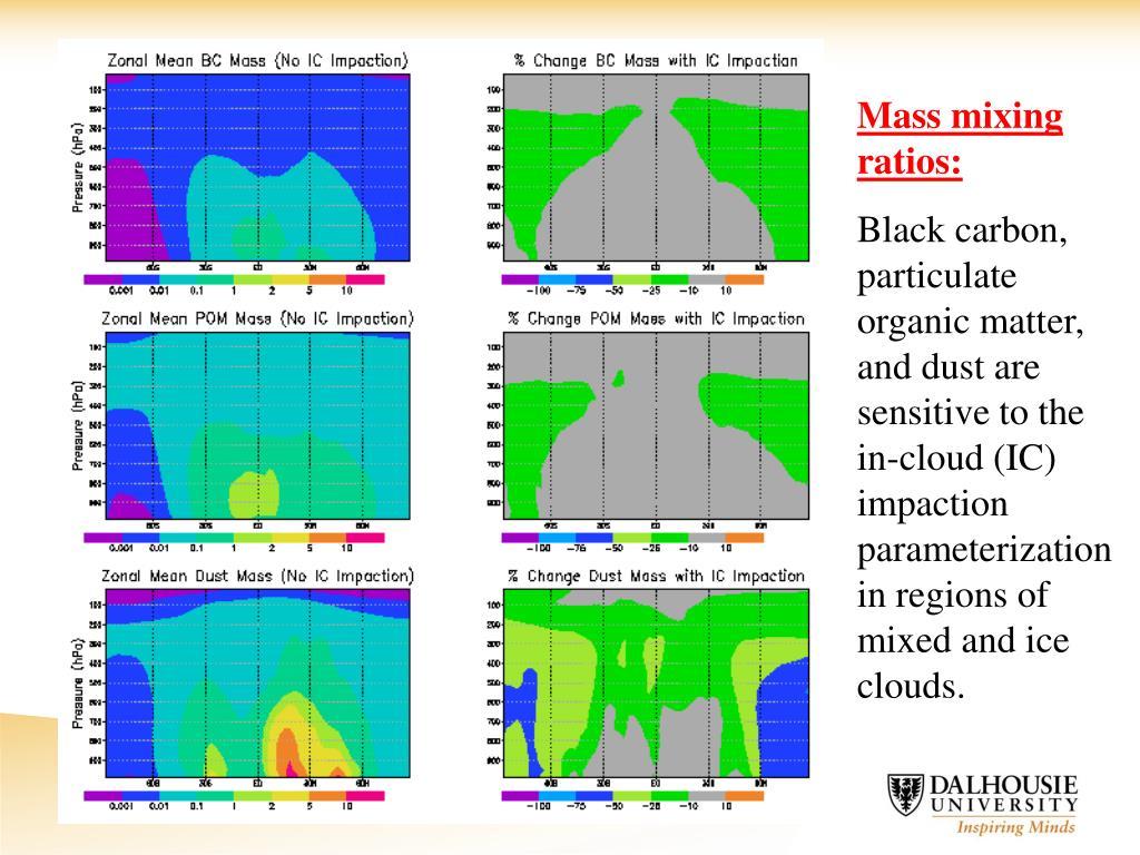 Mass mixing ratios: