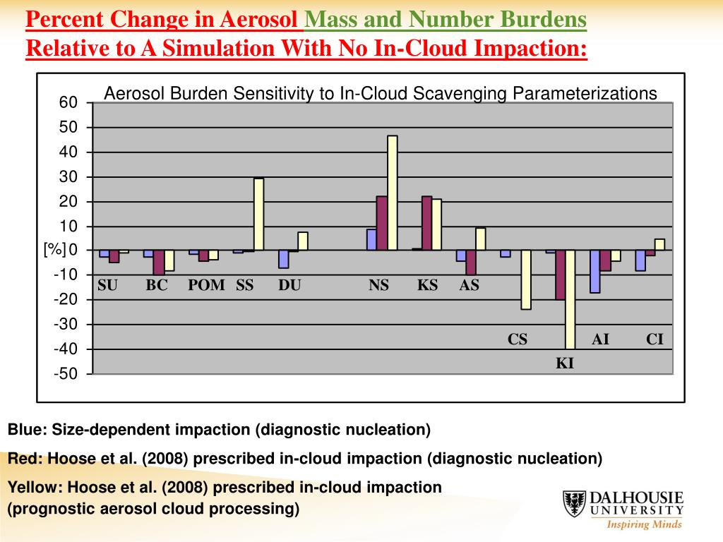 Percent Change in Aerosol