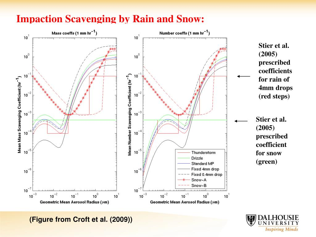 Impaction Scavenging by Rain and Snow:
