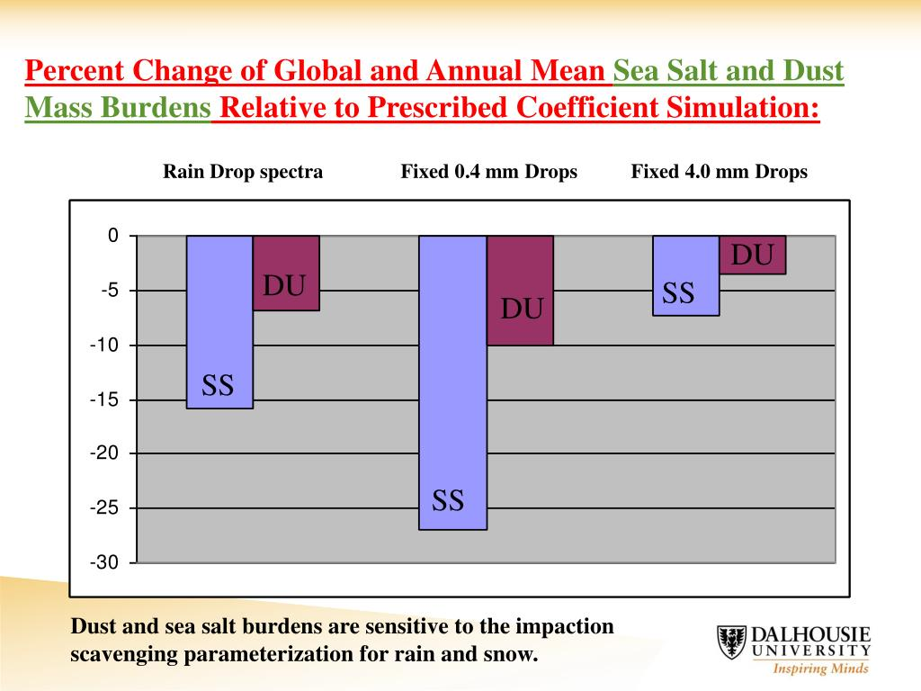 Percent Change of Global and Annual Mean