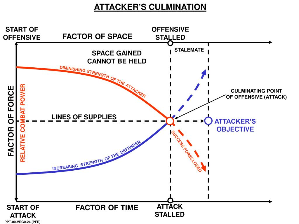 ATTACKER'S CULMINATION