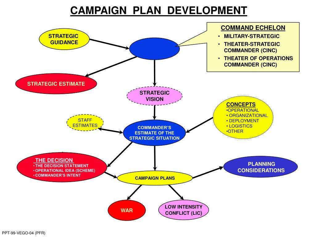 CAMPAIGN  PLAN  DEVELOPMENT