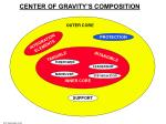 center of gravity s composition