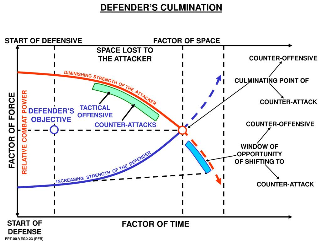 DEFENDER'S CULMINATION
