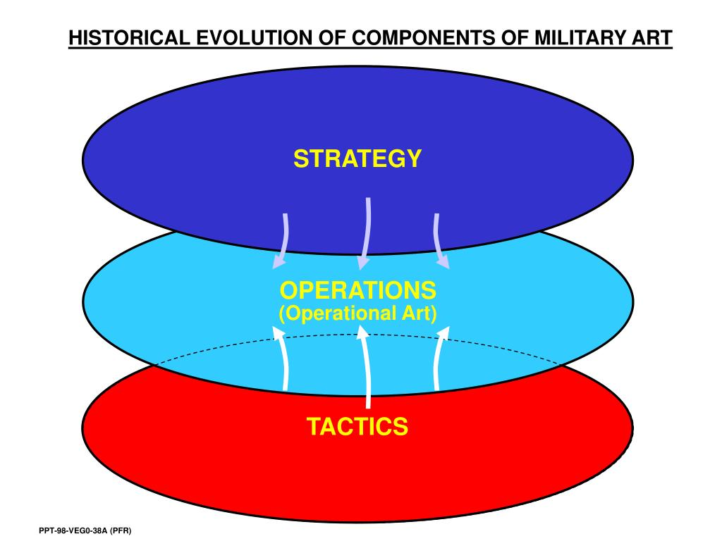 HISTORICAL EVOLUTION OF COMPONENTS OF MILITARY ART