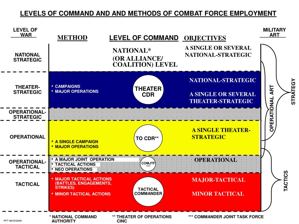 LEVELS OF COMMAND AND AND METHODS OF COMBAT FORCE EMPLOYMENT