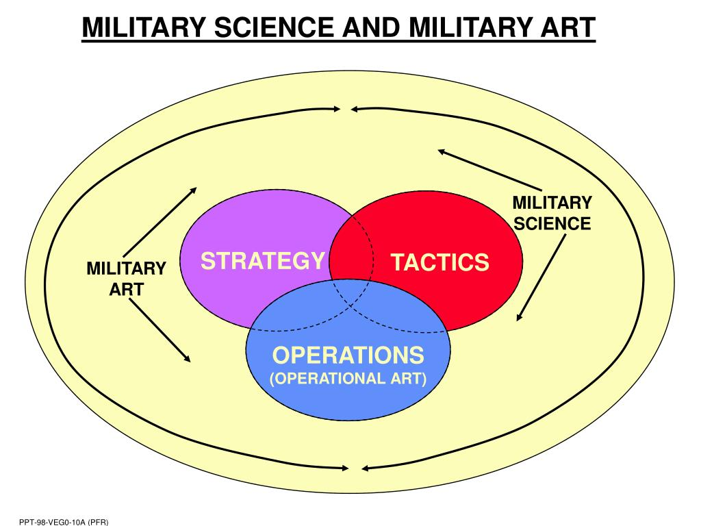 MILITARY SCIENCE AND MILITARY ART