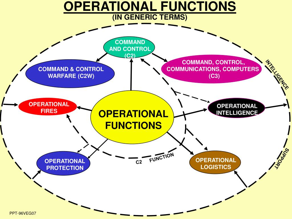 OPERATIONAL FUNCTIONS