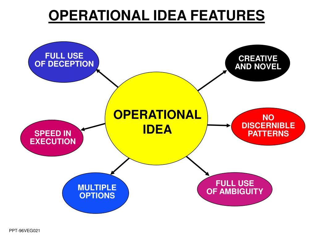 OPERATIONAL IDEA FEATURES