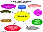 operational protection in generic terms