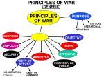 principles of war generic