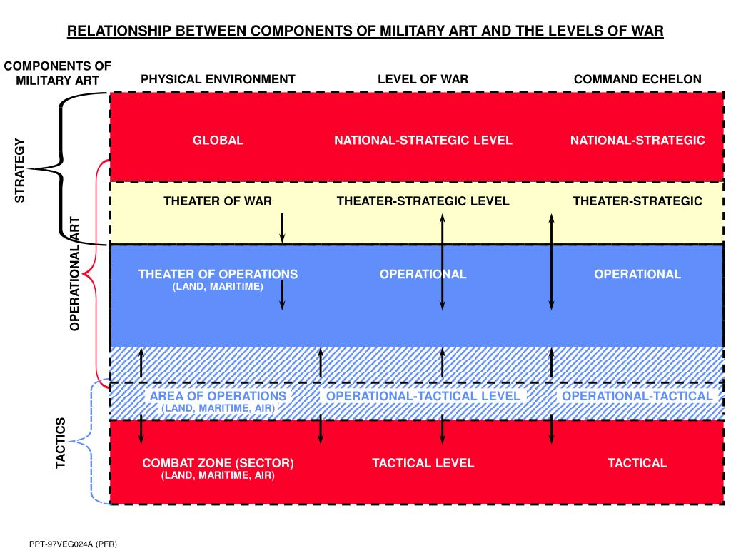 RELATIONSHIP BETWEEN COMPONENTS OF MILITARY ART AND THE LEVELS OF WAR