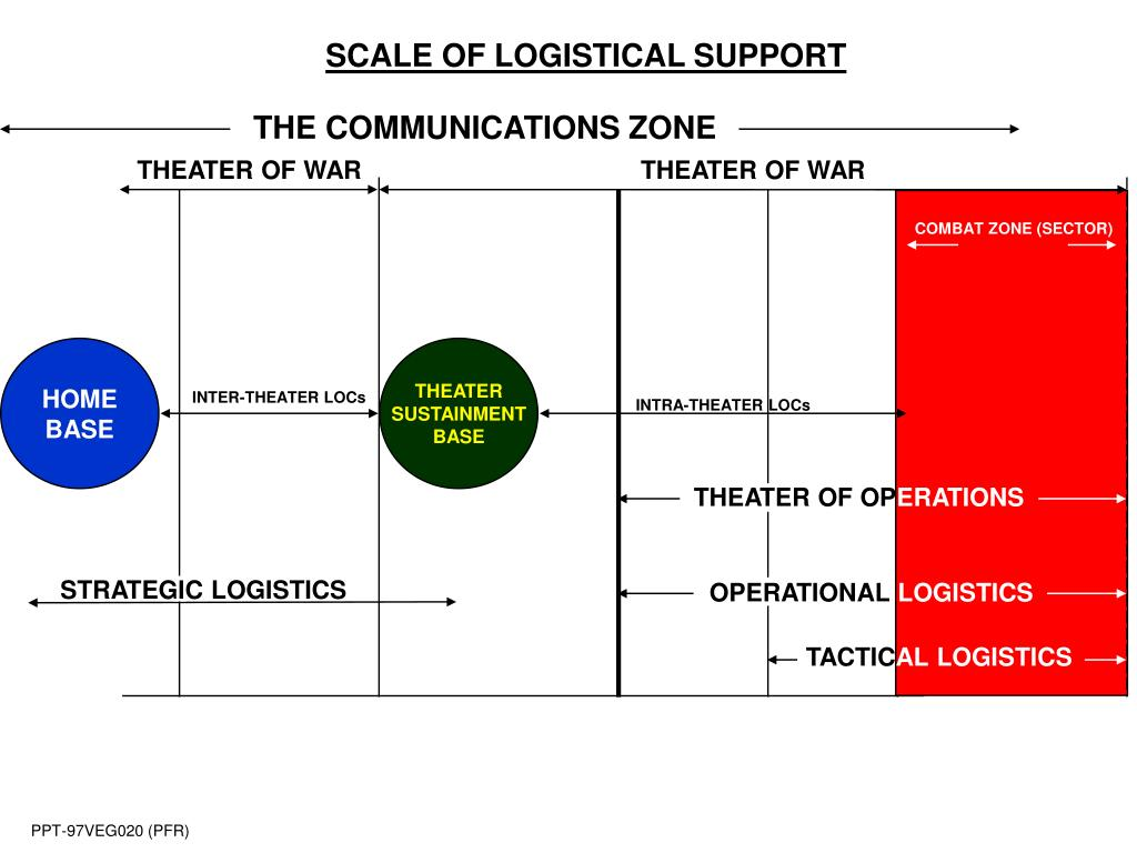 SCALE OF LOGISTICAL SUPPORT