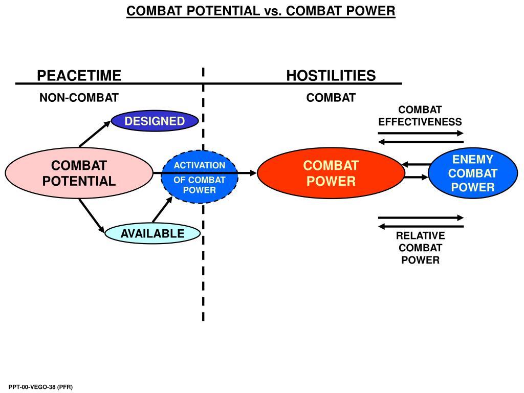 COMBAT POTENTIAL vs. COMBAT POWER
