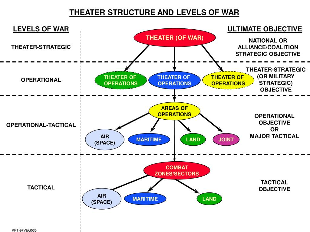 THEATER STRUCTURE AND LEVELS OF WAR