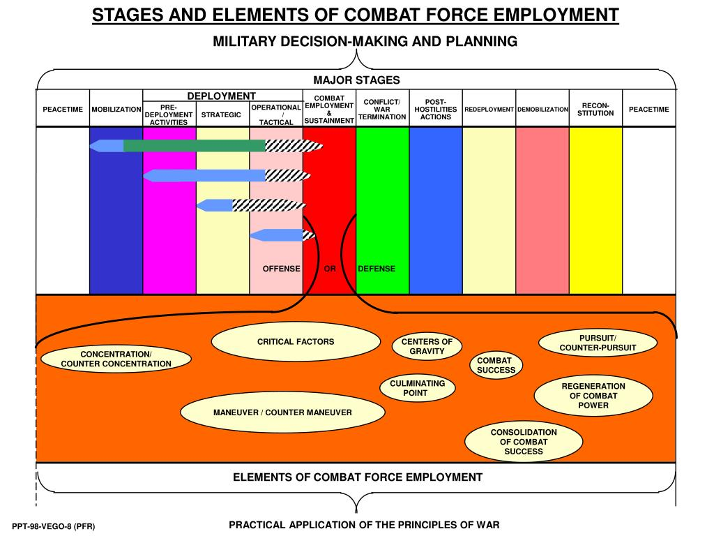 STAGES AND ELEMENTS OF COMBAT FORCE EMPLOYMENT