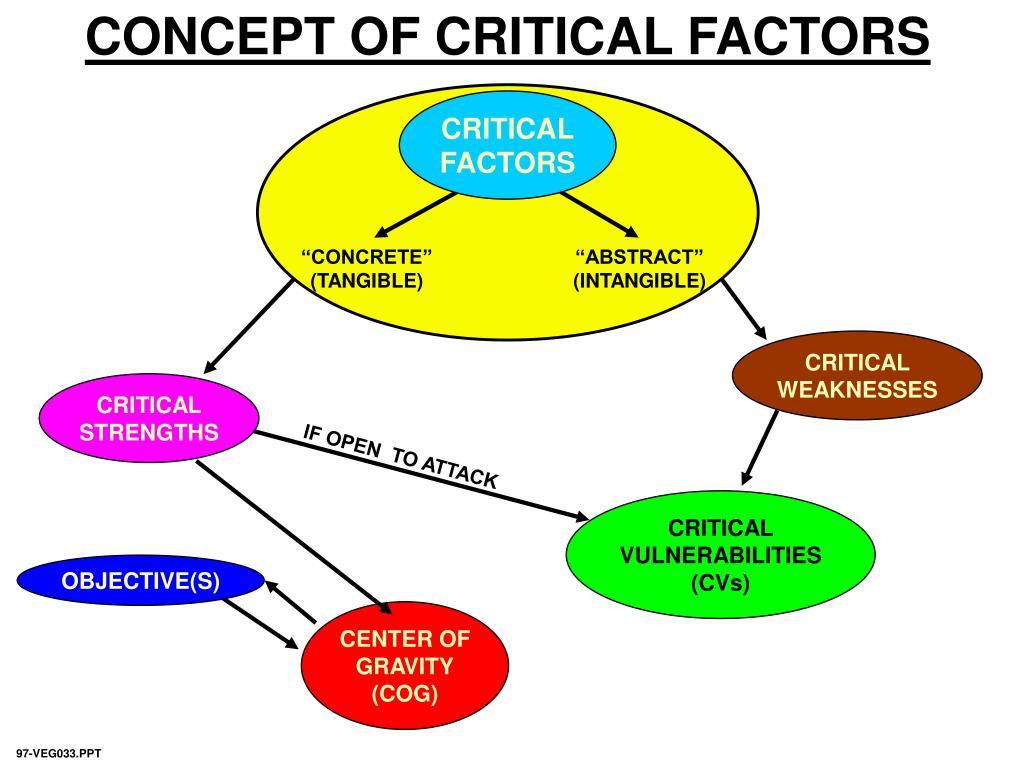 CONCEPT OF CRITICAL FACTORS