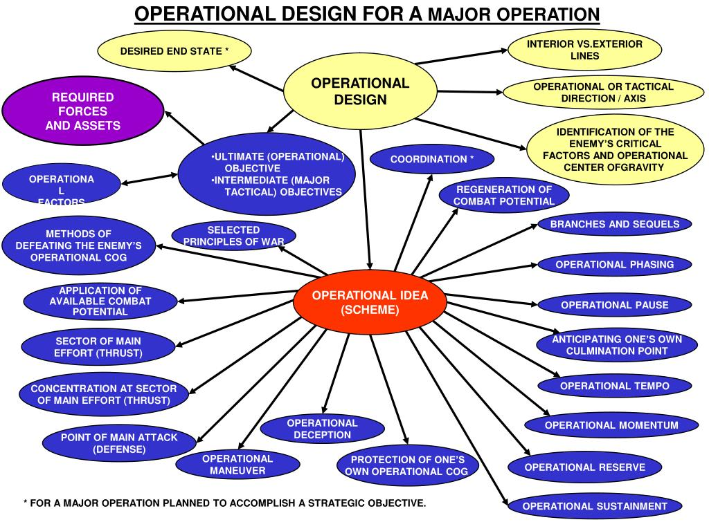 OPERATIONAL DESIGN FOR A