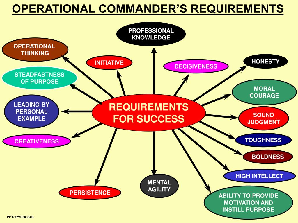 OPERATIONAL COMMANDER'S REQUIREMENTS