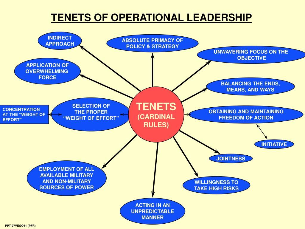 TENETS OF OPERATIONAL LEADERSHIP
