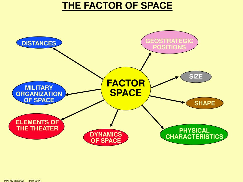 THE FACTOR OF SPACE