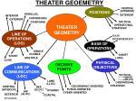 theater geoemetry