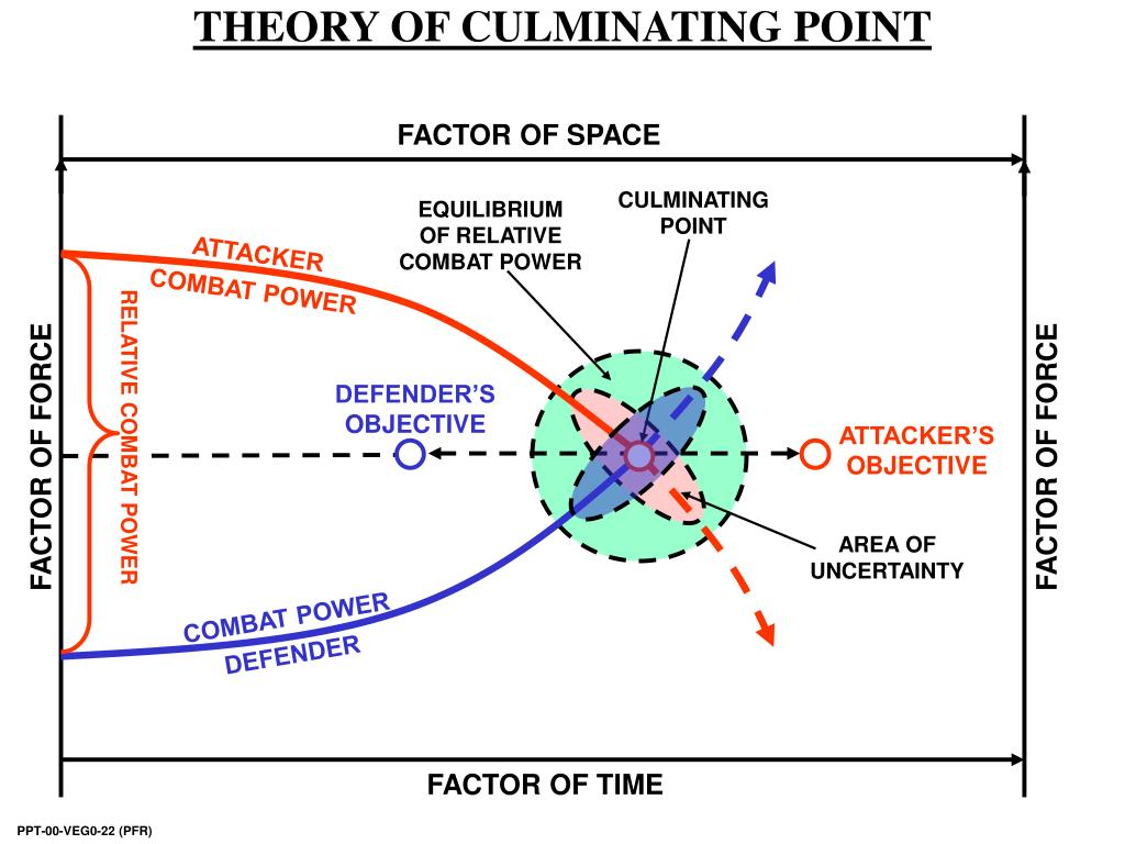 THEORY OF CULMINATING POINT