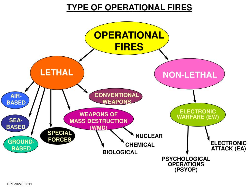 TYPE OF OPERATIONAL FIRES
