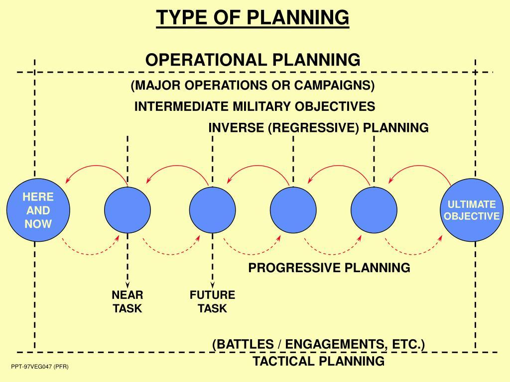 TYPE OF PLANNING