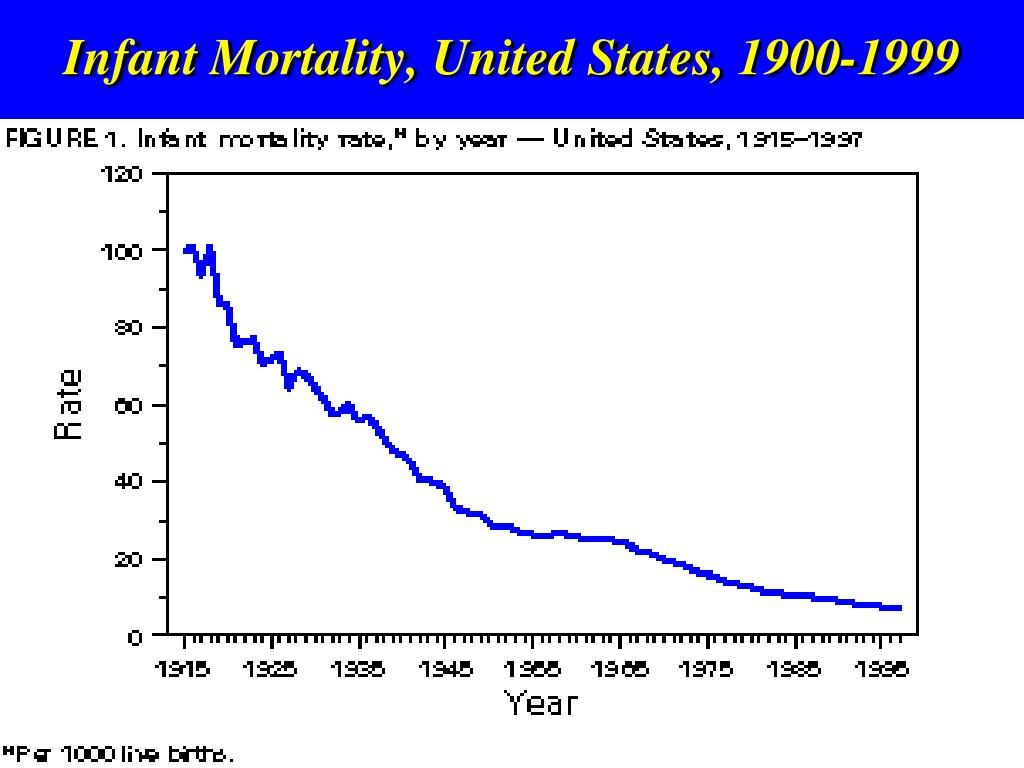 Infant Mortality, United States, 1900-1999