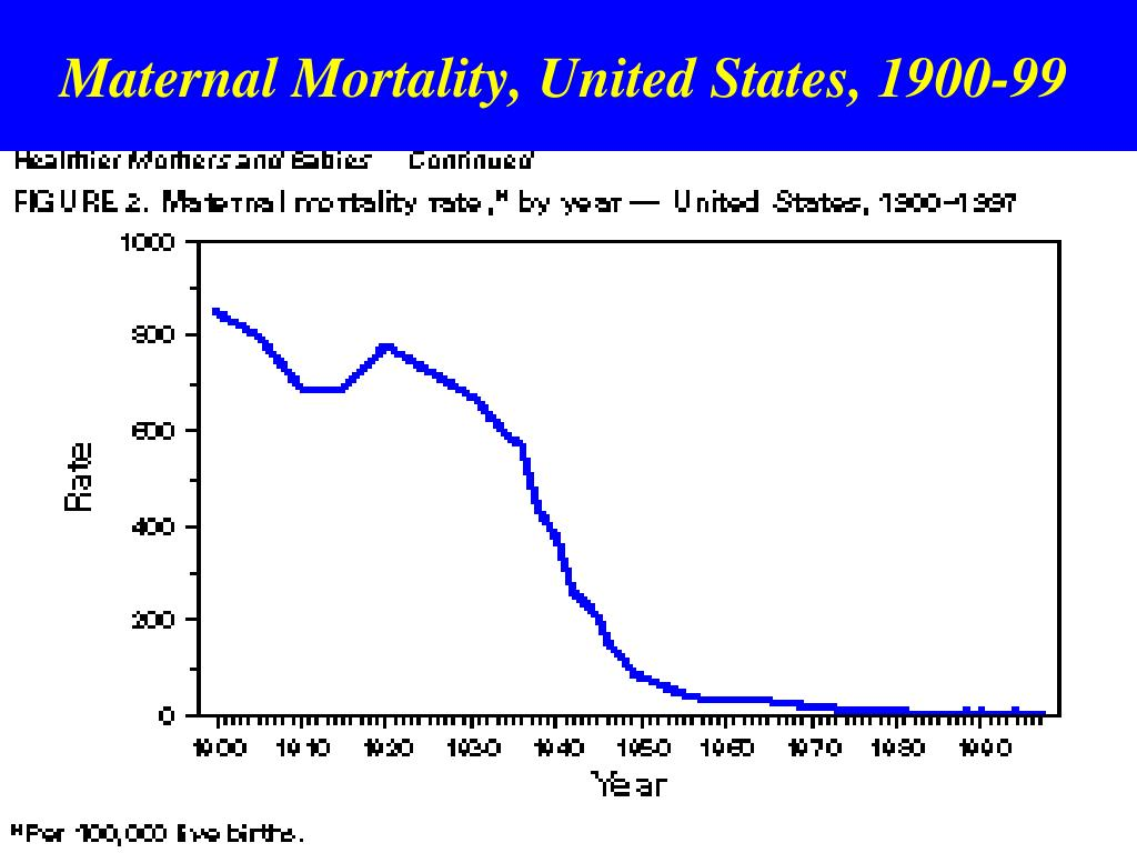 Maternal Mortality, United States, 1900-99