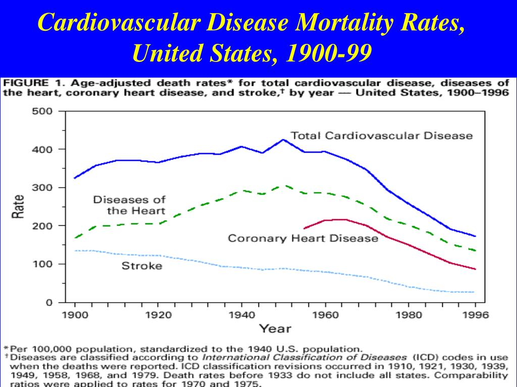 Cardiovascular Disease Mortality Rates, United States, 1900-99