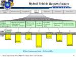 hybrid vehicle responsiveness based on shuttle ops data