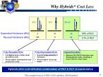 why hybrids cost less