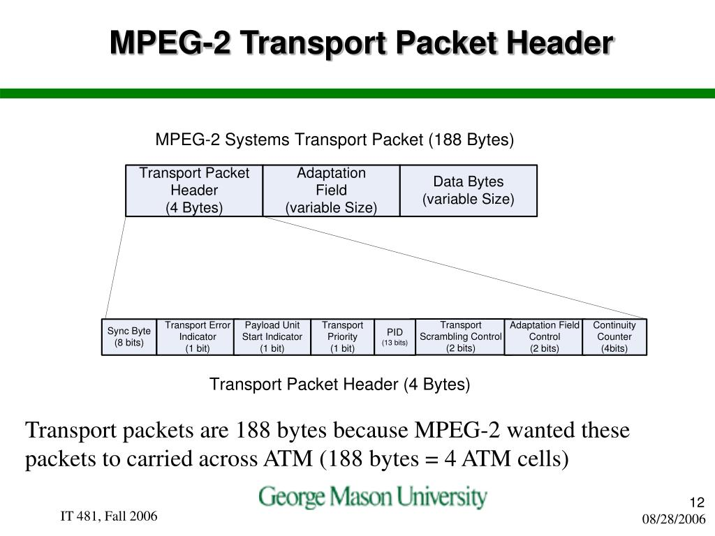 MPEG-2 Transport Packet Header