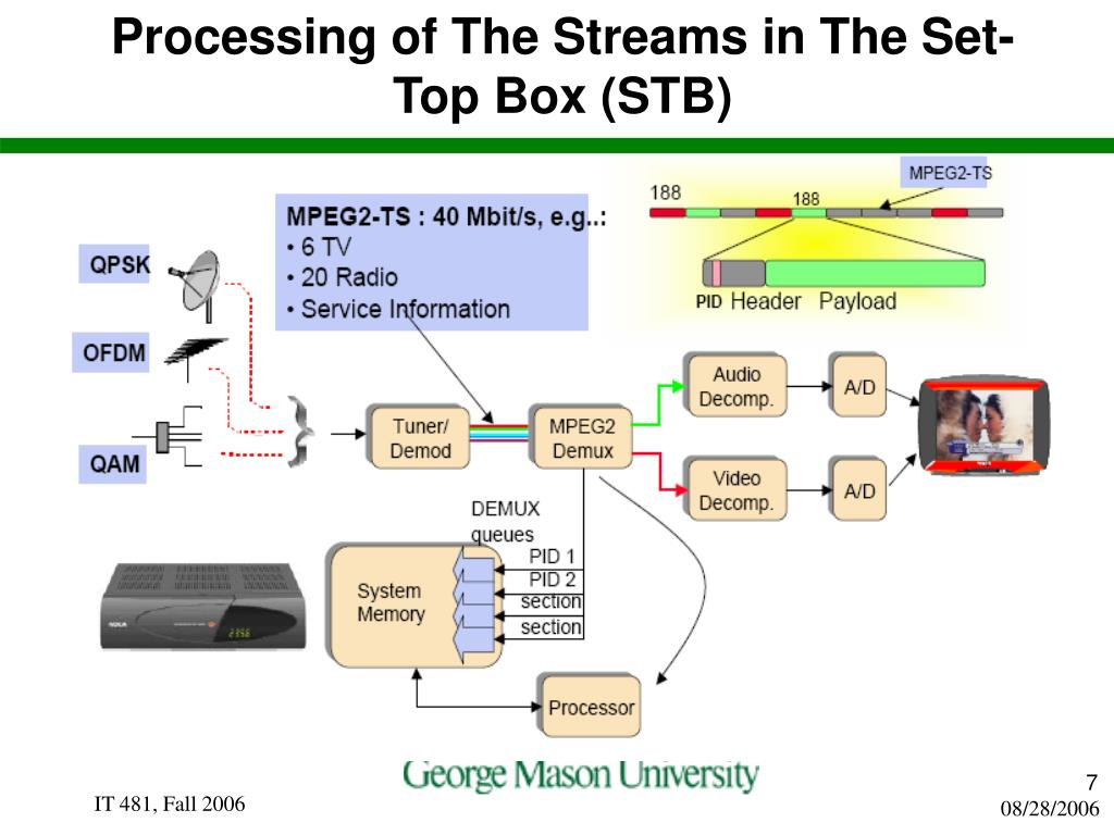 Processing of The Streams in The Set-Top Box (STB)