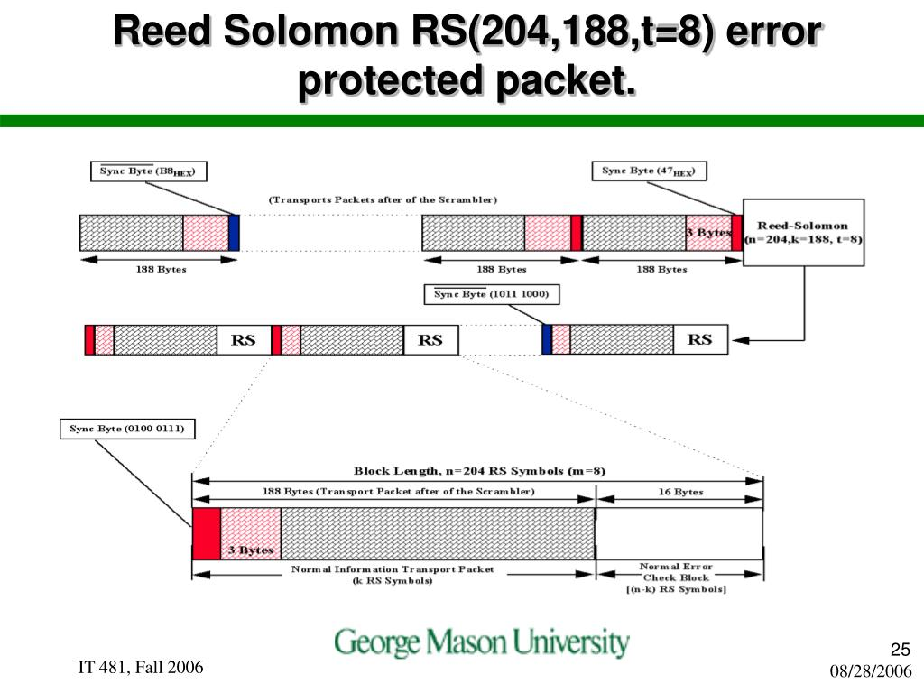 Reed Solomon RS(204,188,t=8) error protected packet.