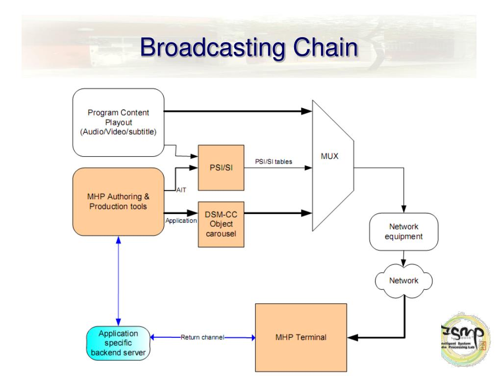 Broadcasting Chain