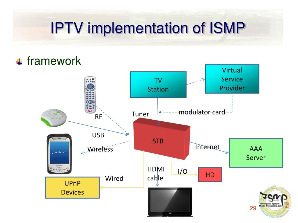 IPTV implementation of ISMP